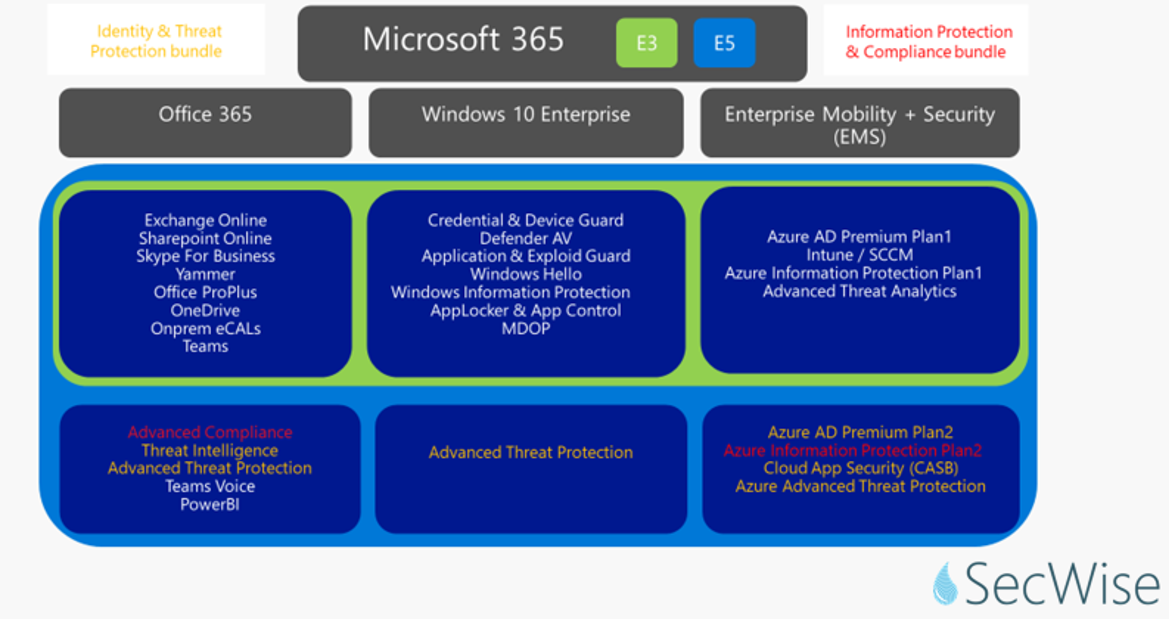 Microsoft's Cloud Security license bundles demystified - Secwise